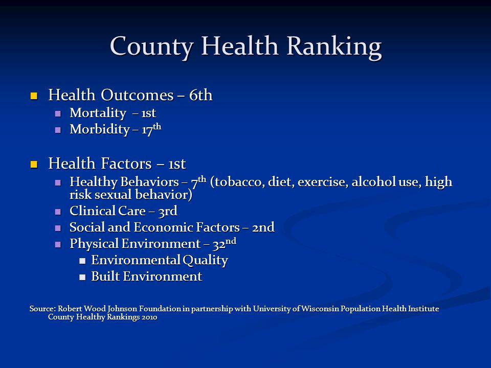 County Health Ranking Health Outcomes – 6th Health Outcomes – 6th Mortality – 1st Mortality – 1st Morbidity – 17 th Morbidity – 17 th Health Factors –
