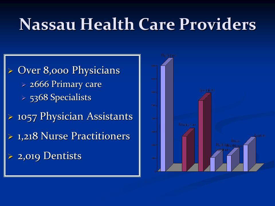 Nassau Health Care Providers  Over 8,000 Physicians  2666 Primary care  5368 Specialists  1057 Physician Assistants  1,218 Nurse Practitioners  2,019 Dentists