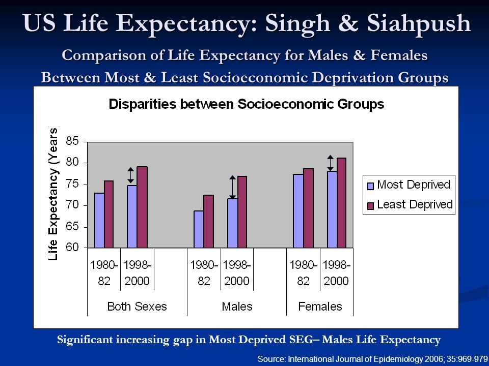 Comparison of Life Expectancy for Males & Females Between Most & Least Socioeconomic Deprivation Groups Source: International Journal of Epidemiology 2006; 35:969-979 US Life Expectancy: Singh & Siahpush Significant increasing gap in Most Deprived SEG– Males Life Expectancy