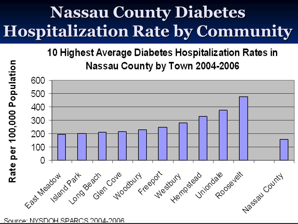 Nassau County Diabetes Hospitalization Rate by Community