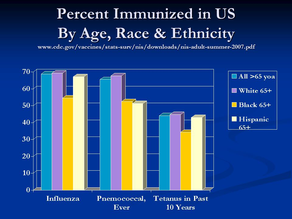 Percent Immunized in US By Age, Race & Ethnicity www.cdc.gov/vaccines/stats-surv/nis/downloads/nis-adult-summer-2007.pdf