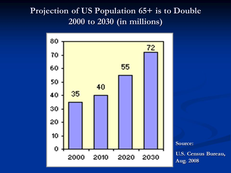 US Population by Age 18 – 64 61.9% Over 65 12.4% >18 Yrs.