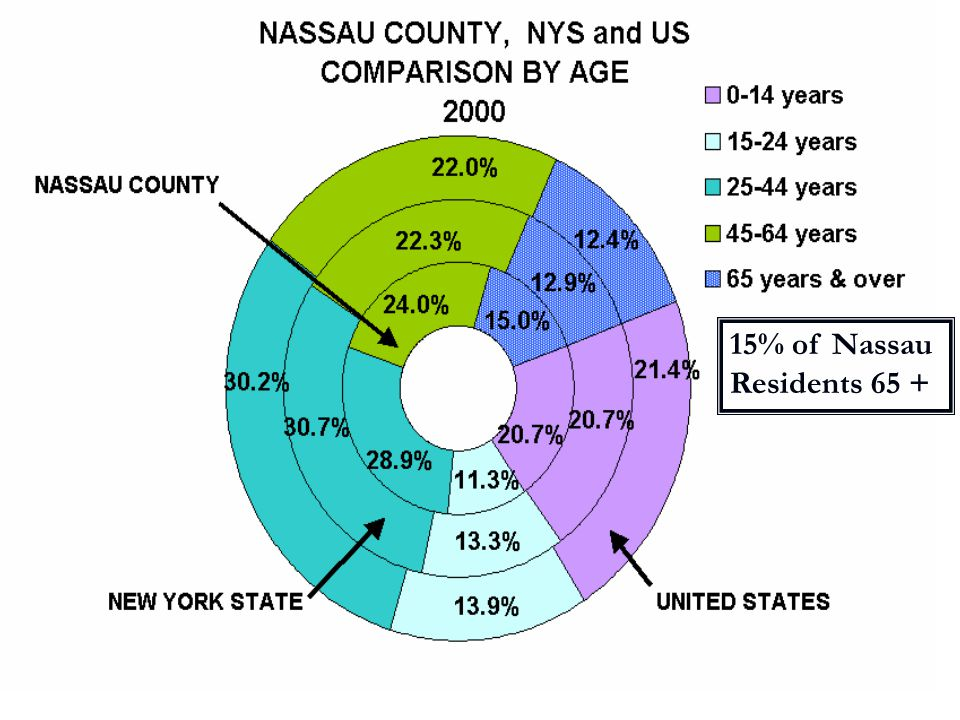 15% of Nassau Residents 65 +