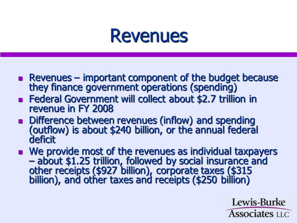 Revenues Revenues – important component of the budget because they finance government operations (spending) Revenues – important component of the budget because they finance government operations (spending) Federal Government will collect about $2.7 trillion in revenue in FY 2008 Federal Government will collect about $2.7 trillion in revenue in FY 2008 Difference between revenues (inflow) and spending (outflow) is about $240 billion, or the annual federal deficit Difference between revenues (inflow) and spending (outflow) is about $240 billion, or the annual federal deficit We provide most of the revenues as individual taxpayers – about $1.25 trillion, followed by social insurance and other receipts ($927 billion), corporate taxes ($315 billion), and other taxes and receipts ($250 billion) We provide most of the revenues as individual taxpayers – about $1.25 trillion, followed by social insurance and other receipts ($927 billion), corporate taxes ($315 billion), and other taxes and receipts ($250 billion)