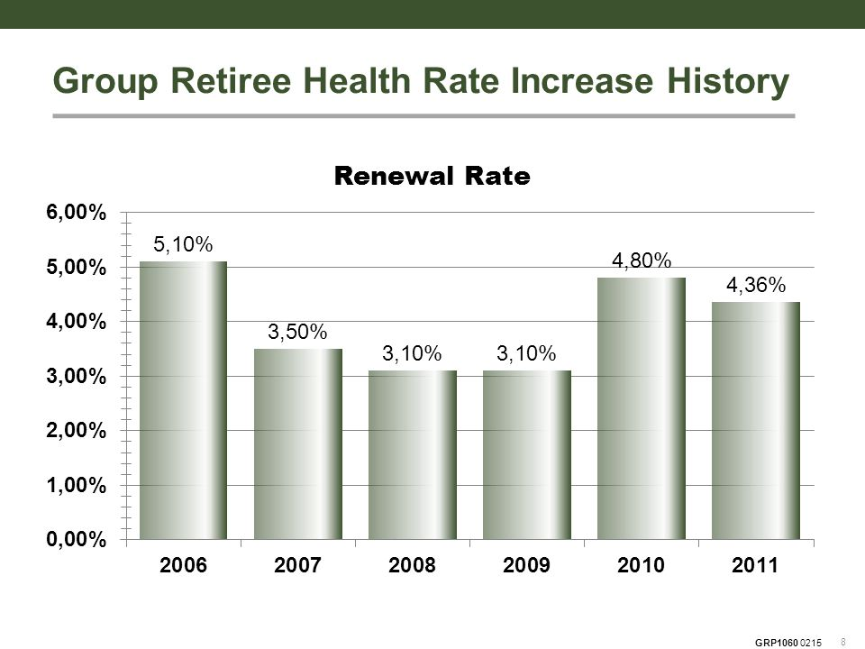 GRP1060 0215 Providing Group Retiree Health and Part D coverage since the introduction of Medicare in 1966 Company continually maximizes operating efficiencies for the senior market  Live customer service representatives  Pioneered Automatic Claims Filing® (ACF) PLUS  No provider lists or referral process  Streamlined process of providing monthly medical and prescription claims activity to retiree 9 Senior Market Experience