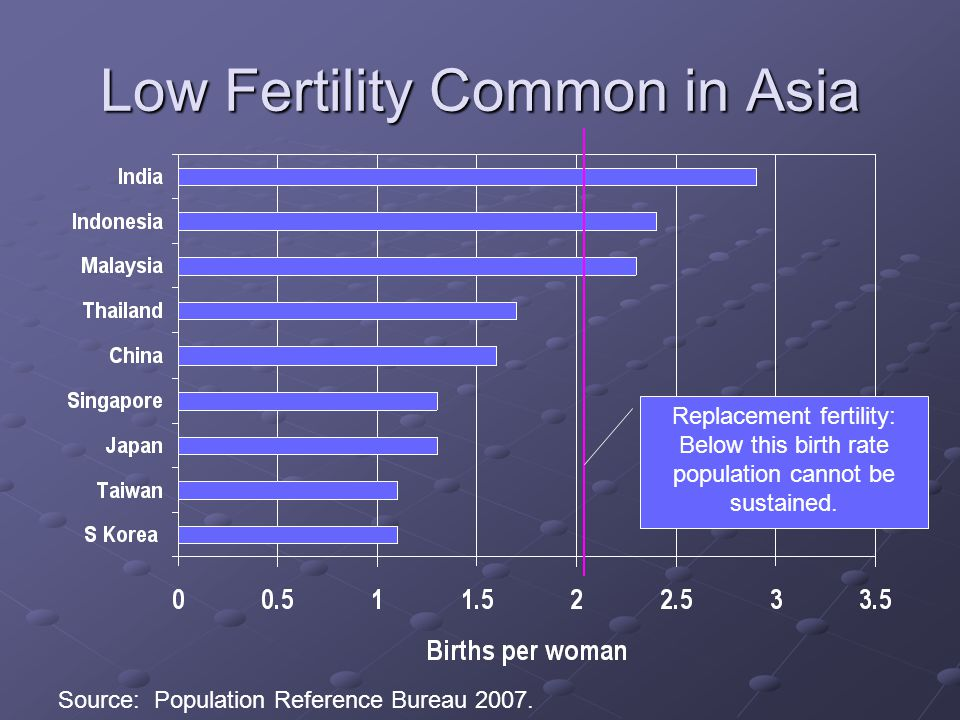 Low Fertility Common in Asia Replacement fertility: Below this birth rate population cannot be sustained.