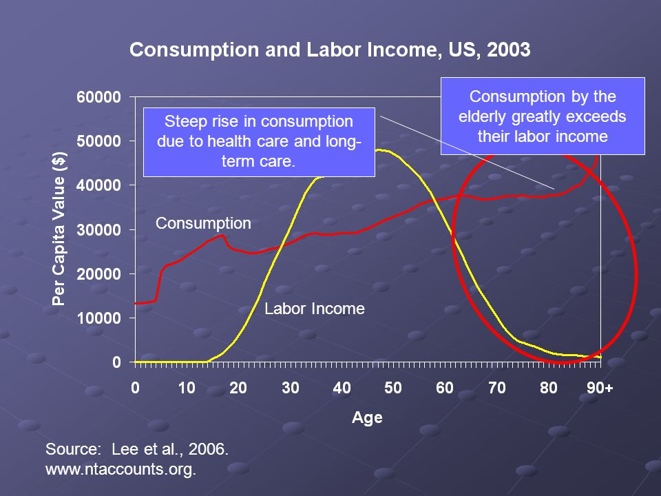 Labor Income Consumption Consumption by the elderly greatly exceeds their labor income Source: Lee et al., 2006.