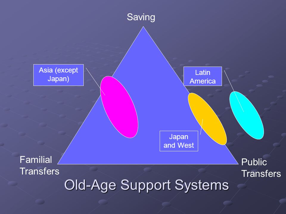 Old-Age Support Systems Saving Public Transfers Familial Transfers Asia (except Japan) Japan and West Latin America