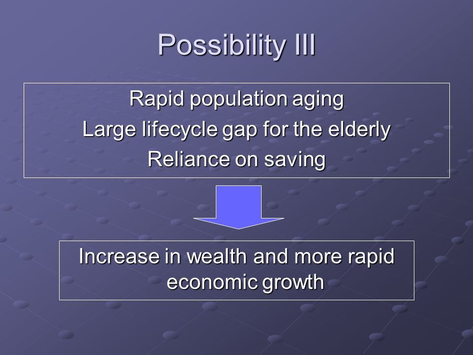 Possibility III Rapid population aging Large lifecycle gap for the elderly Reliance on saving Increase in wealth and more rapid economic growth