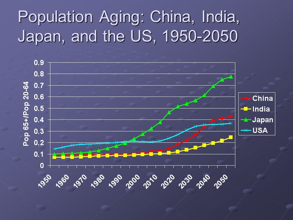 Regional Shift in Wealth, 2000-2050 China and India gain.