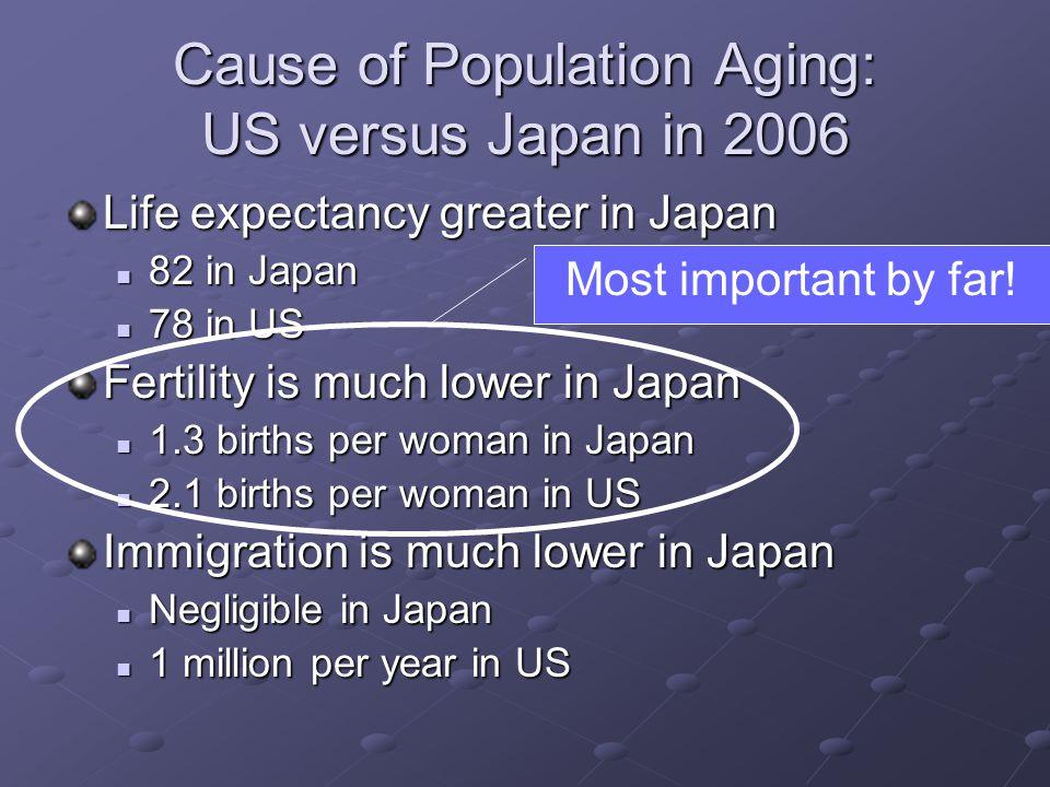 Three Scenarios for Aging Societies