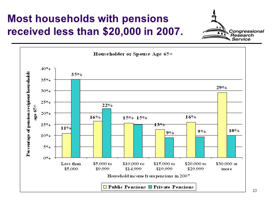 23 Most households with pensions received less than $20,000 in 2007.