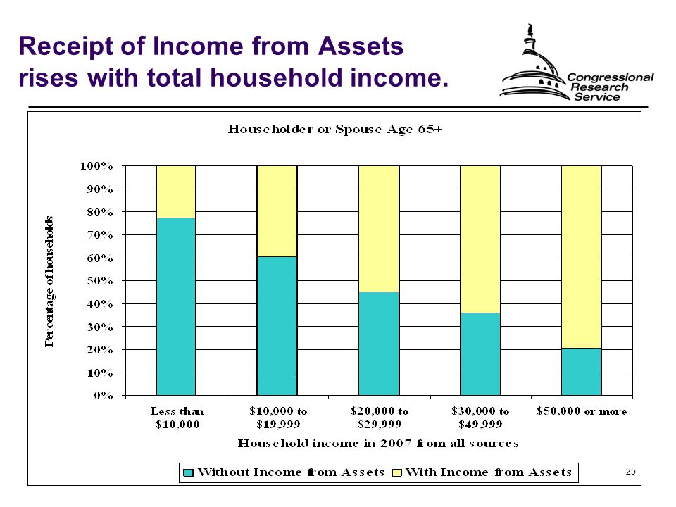 25 Receipt of Income from Assets rises with total household income.