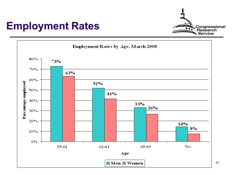 27 Employment Rates