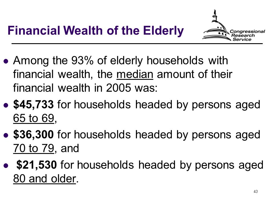 43 Financial Wealth of the Elderly Among the 93% of elderly households with financial wealth, the median amount of their financial wealth in 2005 was: $45,733 for households headed by persons aged 65 to 69, $36,300 for households headed by persons aged 70 to 79, and $21,530 for households headed by persons aged 80 and older.