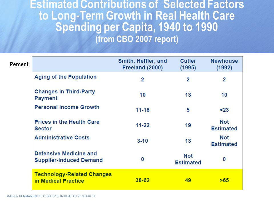 KAISER PERMANENTE | CENTER FOR HEALTH RESEARCH Oregon EPC Estimated Contributions of Selected Factors to Long-Term Growth in Real Health Care Spending per Capita, 1940 to 1990 (from CBO 2007 report) Percent