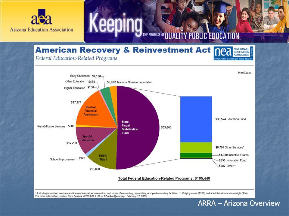 ARRA – Arizona Overview