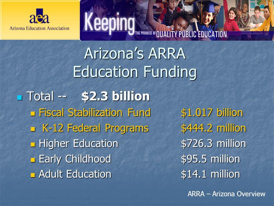Arizona's ARRA Education Funding Total -- $2.3 billion Total -- $2.3 billion Fiscal Stabilization Fund $1.017 billion Fiscal Stabilization Fund $1.017 billion K-12 Federal Programs$444.2 million K-12 Federal Programs$444.2 million Higher Education$726.3 million Higher Education$726.3 million Early Childhood$95.5 million Early Childhood$95.5 million Adult Education$14.1 million Adult Education$14.1 million