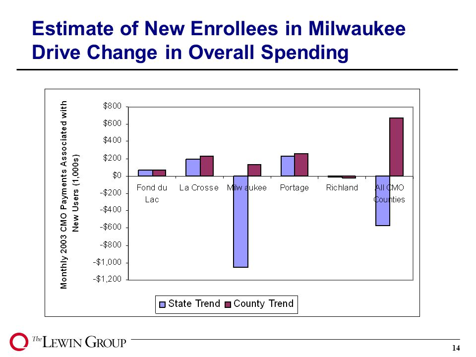 14 Estimate of New Enrollees in Milwaukee Drive Change in Overall Spending