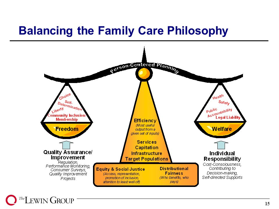 15 Balancing the Family Care Philosophy