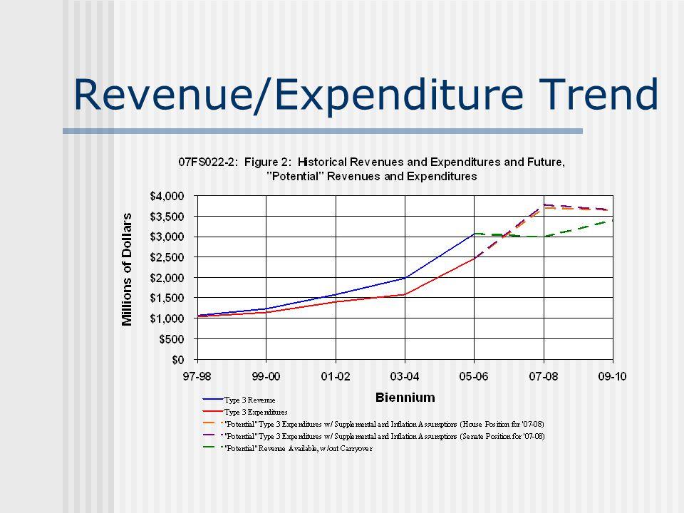 Revenue/Expenditure Trend