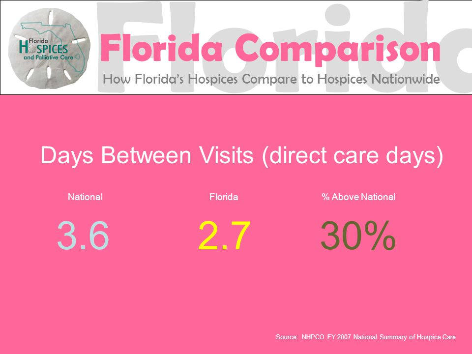 Days Between Visits (direct care days) National Florida % Above National 3.62.730% Source: NHPCO FY 2007 National Summary of Hospice Care Florida Florida Comparison How Florida's Hospices Compare to Hospices Nationwide