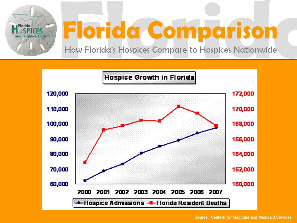Source: Centers for Medicare and Medicaid Services Florida Florida Comparison How Florida's Hospices Compare to Hospices Nationwide