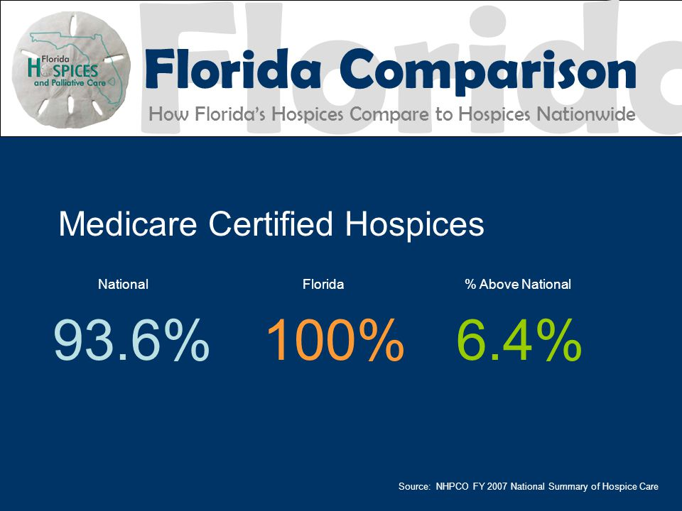 Medicare Certified Hospices National Florida % Above National 93.6%100%6.4% Florida Florida Comparison How Florida's Hospices Compare to Hospices Nationwide Works Source: NHPCO FY 2007 National Summary of Hospice Care