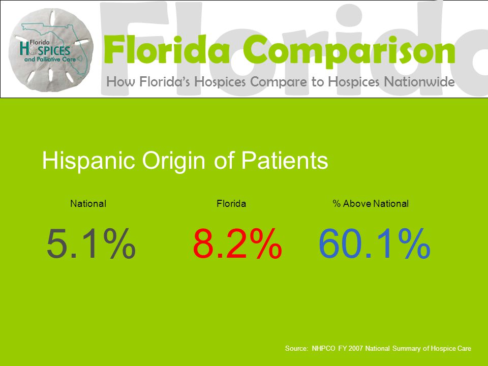 Hispanic Origin of Patients National Florida % Above National 5.1%8.2%60.1% Source: NHPCO FY 2007 National Summary of Hospice Care Florida Florida Comparison How Florida's Hospices Compare to Hospices Nationwide