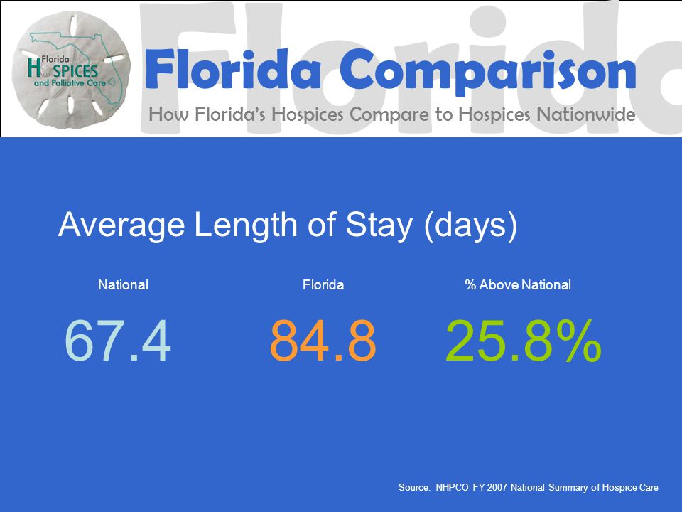 Average Length of Stay (days) National Florida % Above National 67.484.825.8% Source: NHPCO FY 2007 National Summary of Hospice Care Florida Florida Comparison How Florida's Hospices Compare to Hospices Nationwide