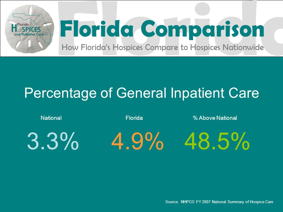 Percentage of General Inpatient Care National Florida % Above National 3.3%4.9%48.5% Source: NHPCO FY 2007 National Summary of Hospice Care Florida Florida Comparison How Florida's Hospices Compare to Hospices Nationwide