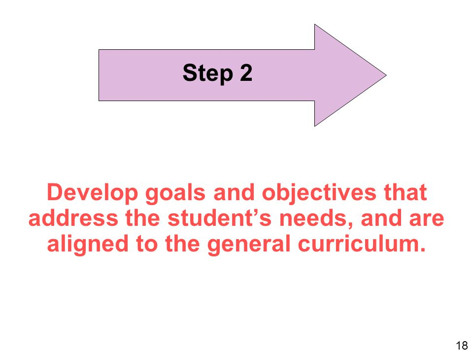 Develop goals and objectives that address the student's needs, and are aligned to the general curriculum.