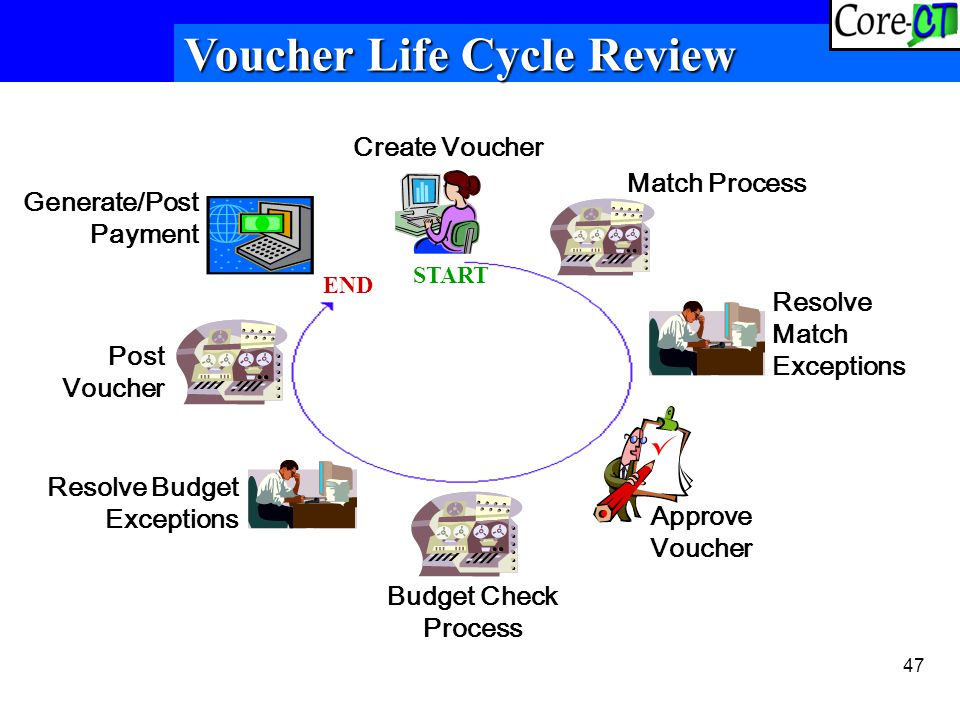 47 Create Voucher Match Process Resolve Match Exceptions Approve Voucher Budget Check Process Resolve Budget Exceptions Post Voucher Generate/Post Payment START END Voucher Life Cycle Review
