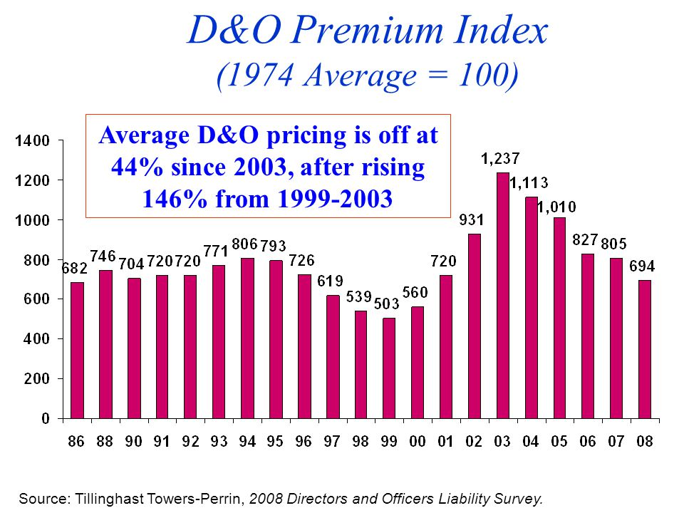 D&O Premium Index (1974 Average = 100) Source: Tillinghast Towers-Perrin, 2008 Directors and Officers Liability Survey.