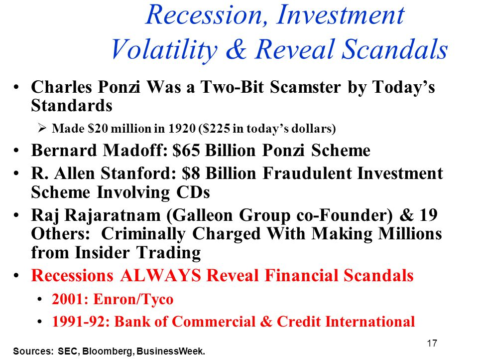 17 Recession, Investment Volatility & Reveal Scandals Charles Ponzi Was a Two-Bit Scamster by Today's Standards  Made $20 million in 1920 ($225 in today's dollars) Bernard Madoff: $65 Billion Ponzi Scheme R.
