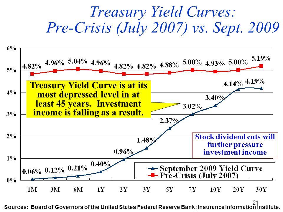 21 Treasury Yield Curves: Pre-Crisis (July 2007) vs.