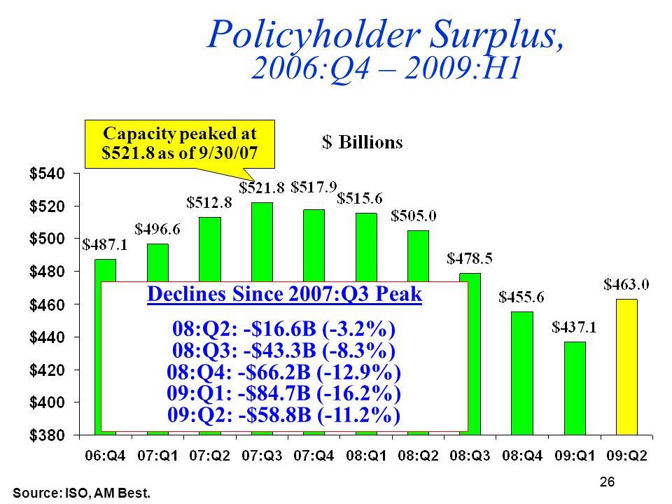 26 Policyholder Surplus, 2006:Q4 – 2009:H1 Source: ISO, AM Best.