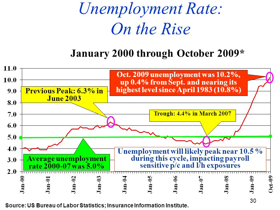 30 January 2000 through October 2009* Unemployment will likely peak near 10.5 % during this cycle, impacting payroll sensitive p/c and l/h exposures Source: US Bureau of Labor Statistics; Insurance Information Institute.