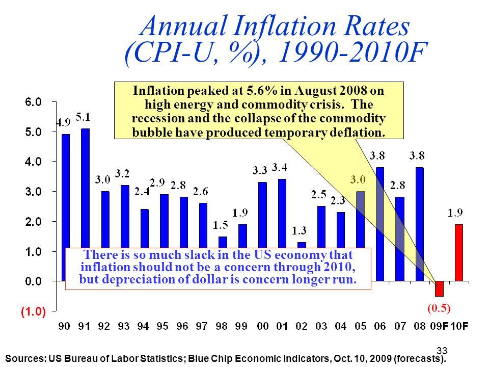 33 Annual Inflation Rates (CPI-U, %), 1990-2010F Sources: US Bureau of Labor Statistics; Blue Chip Economic Indicators, Oct.