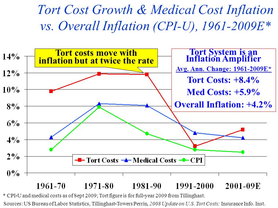 Tort Cost Growth & Medical Cost Inflation vs.