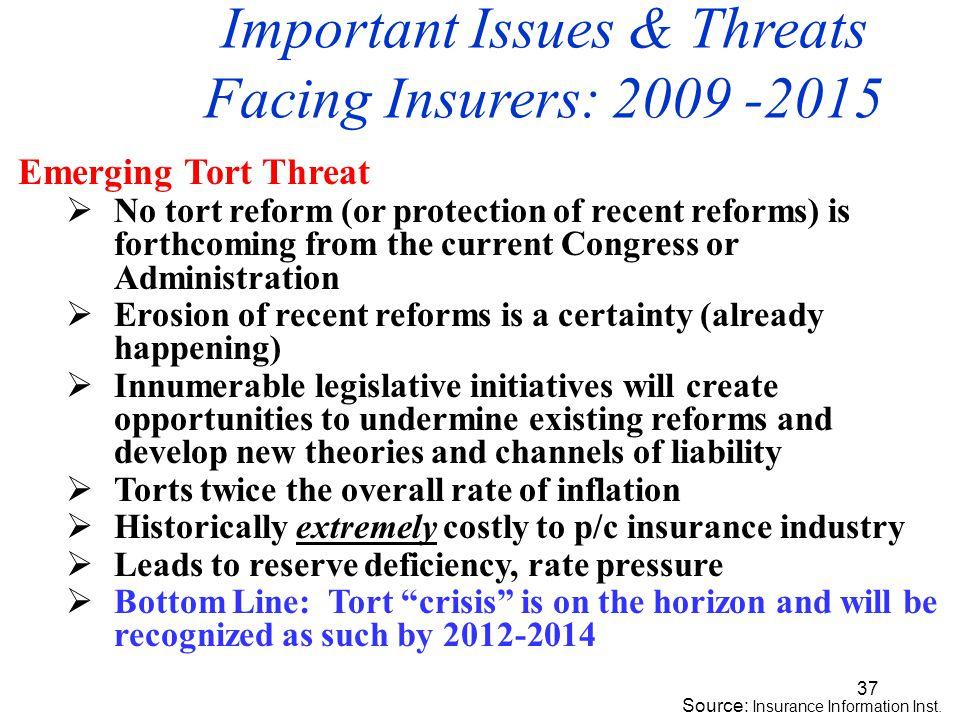 37 Source: Insurance Information Inst.
