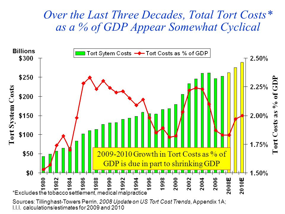Over the Last Three Decades, Total Tort Costs* as a % of GDP Appear Somewhat Cyclical Sources: Tillinghast-Towers Perrin, 2008 Update on US Tort Cost Trends, Appendix 1A; I.I.I.