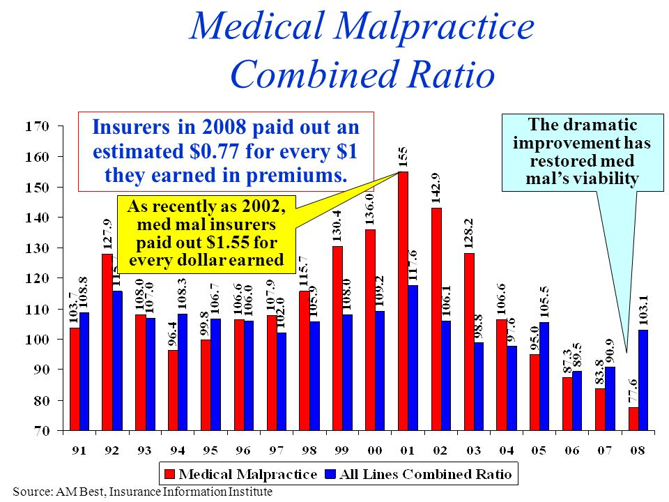 Medical Malpractice Combined Ratio Source: AM Best, Insurance Information Institute Insurers in 2008 paid out an estimated $0.77 for every $1 they earned in premiums.