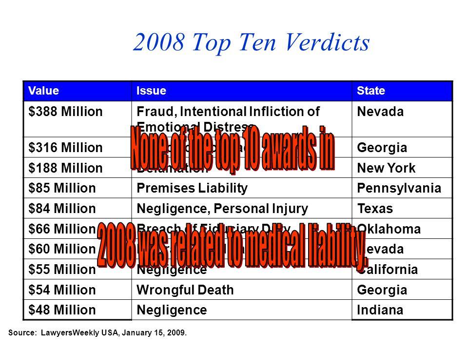 Source: LawyersWeekly USA, January 15, 2009.