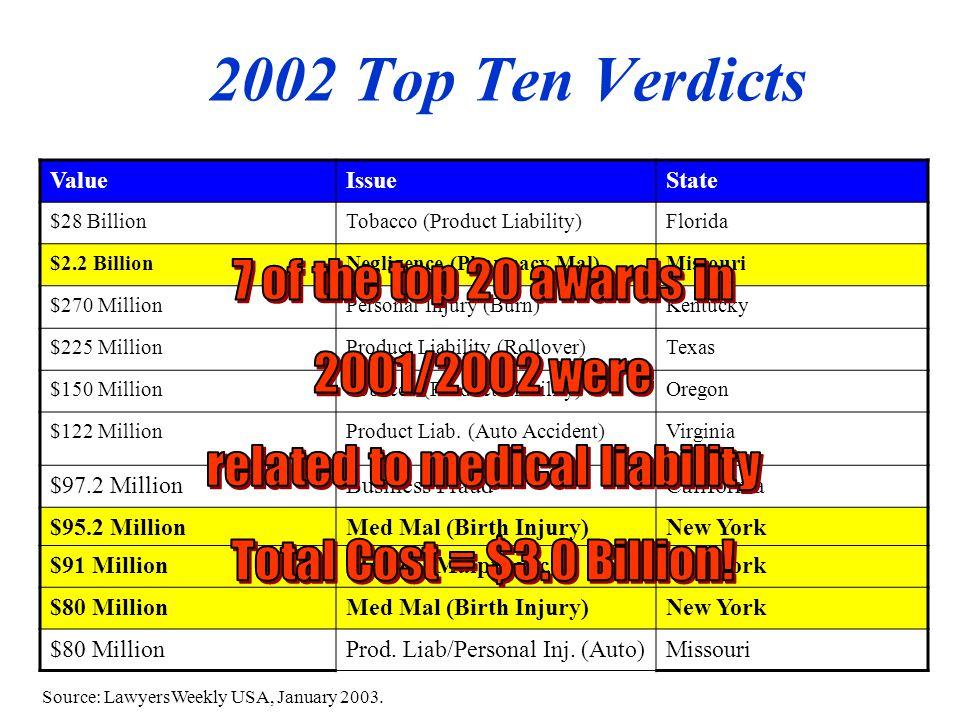 2002 Top Ten Verdicts Source: LawyersWeekly USA, January 2003.