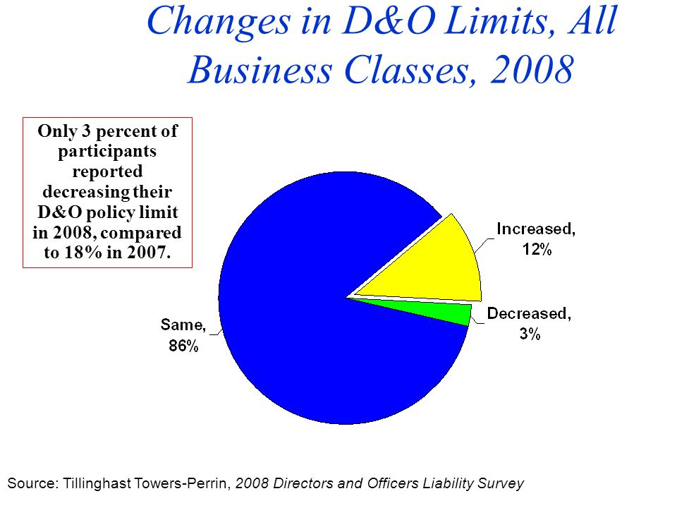 Changes in D&O Limits, All Business Classes, 2008 Source: Tillinghast Towers-Perrin, 2008 Directors and Officers Liability Survey Only 3 percent of participants reported decreasing their D&O policy limit in 2008, compared to 18% in 2007.