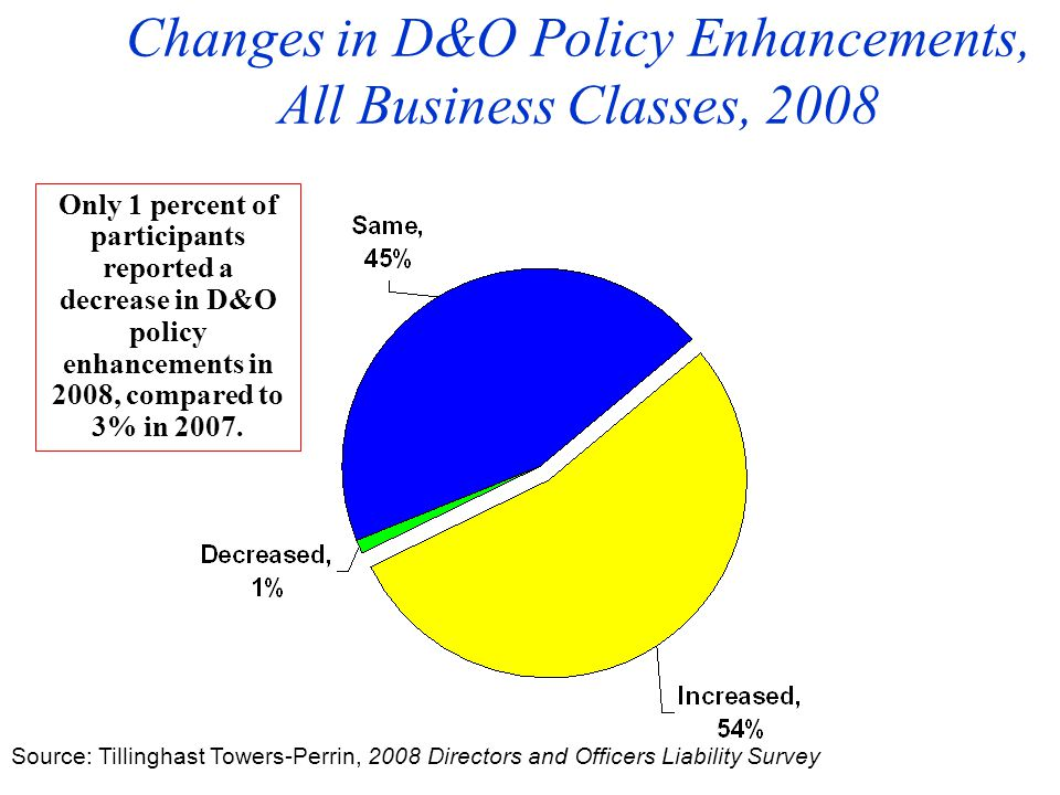 Changes in D&O Policy Enhancements, All Business Classes, 2008 Source: Tillinghast Towers-Perrin, 2008 Directors and Officers Liability Survey Only 1 percent of participants reported a decrease in D&O policy enhancements in 2008, compared to 3% in 2007.