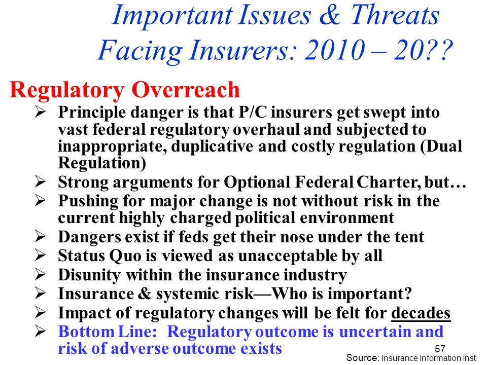 57 Source: Insurance Information Inst.