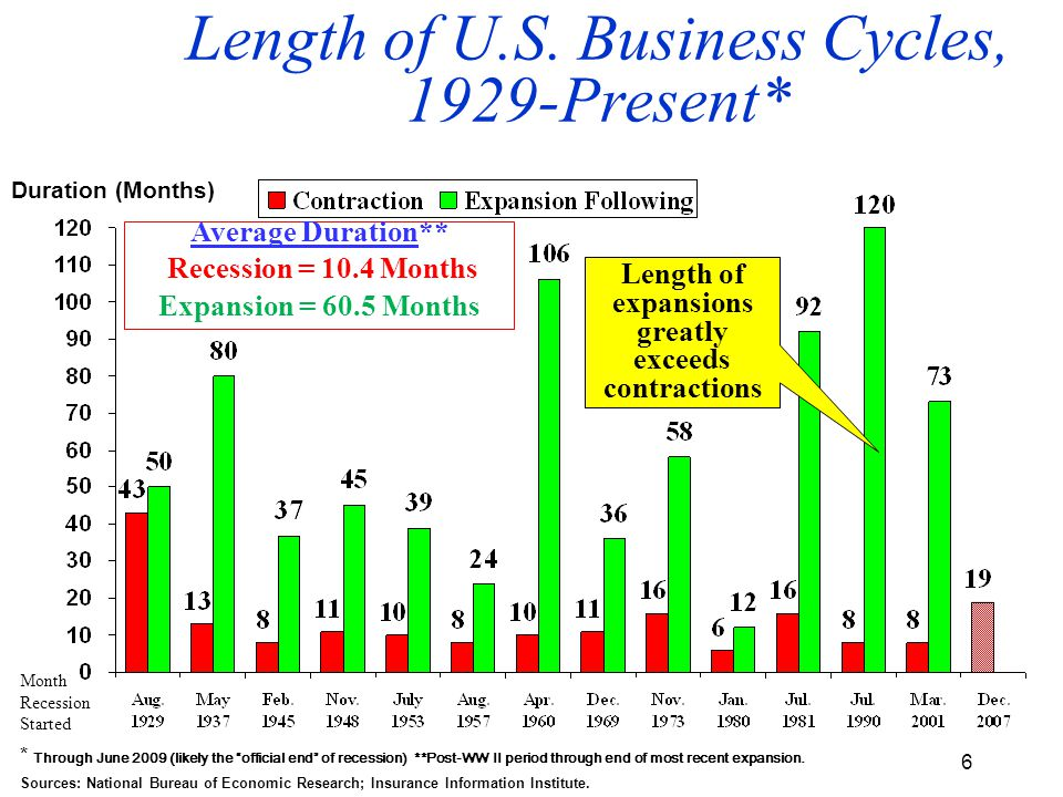 6 Length of U.S.