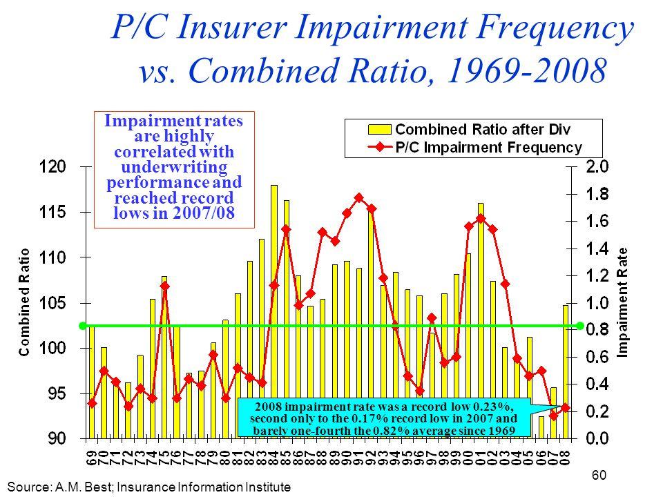 60 P/C Insurer Impairment Frequency vs.
